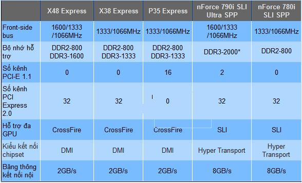 Thông số chipset của một số dòng chipset mới